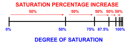 Degree of Saturation