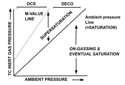 Relationship between ambient pressure, supersaturation and M-Values Diagram