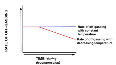 Relationship between Body Temperature and Off-Gassing